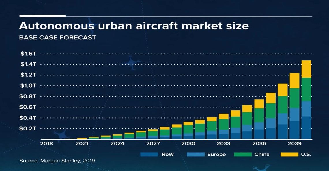Analist verwacht dat waarde drone-industrie in 2020 stijgt naar 100 miljard dollar